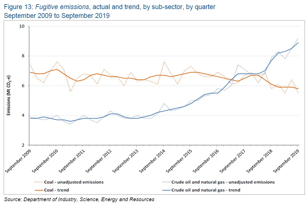 Chart showing fugitive emissions from LNG production is growing