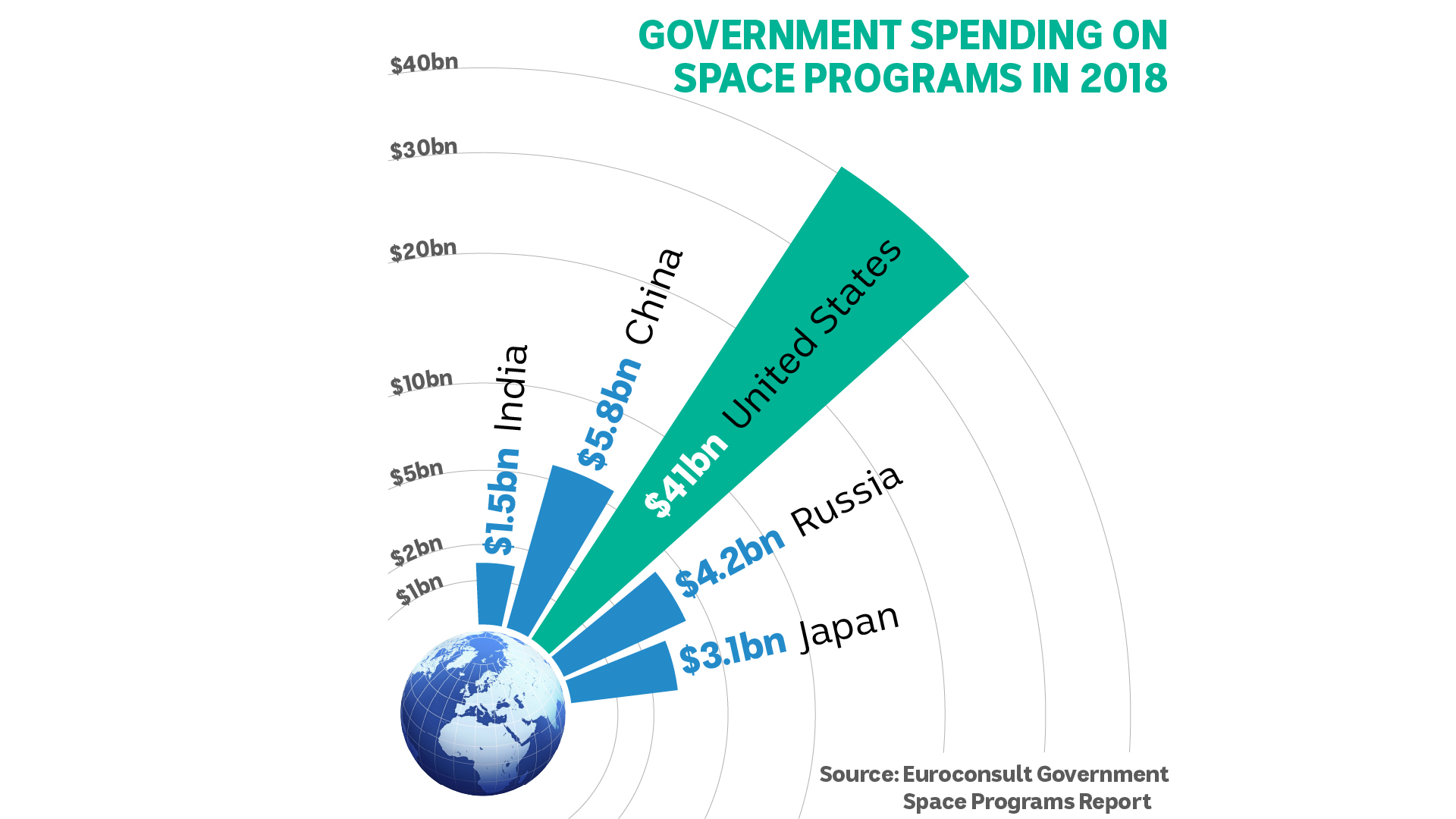 An illustration showing government spending on space programs in 2018.
