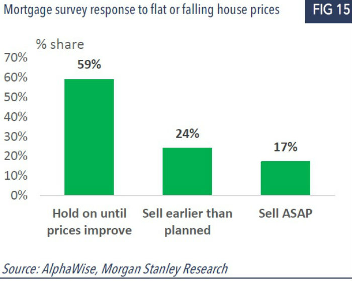 Graph shows response to mortgage survey.