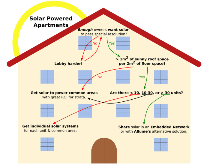A line drawn infographic shows how the block made decisions to install solar in the apartment block