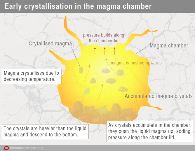 Volcano graphic: Early crystallisation in the magma chamber