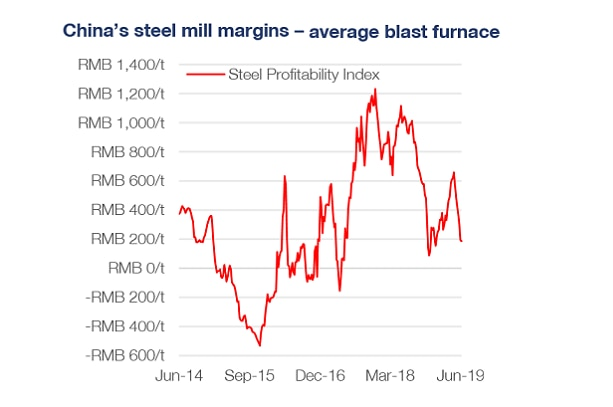 A graphic showing the margins in Chinese steel mills