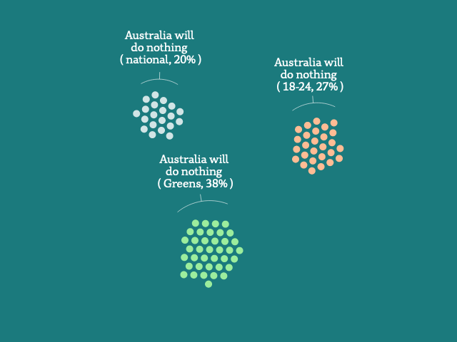 A graphic showing groups of dots, each representing 1% of Australians, Greens voters and those aged 18 to 24