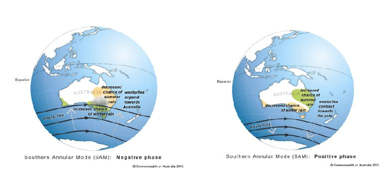 Two maps of Australia. Negative rain south in winter, dry north in summer. Positive, wet northern summers and dry south winters