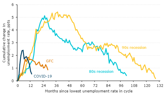 ANZ unemployment recovery April 2021