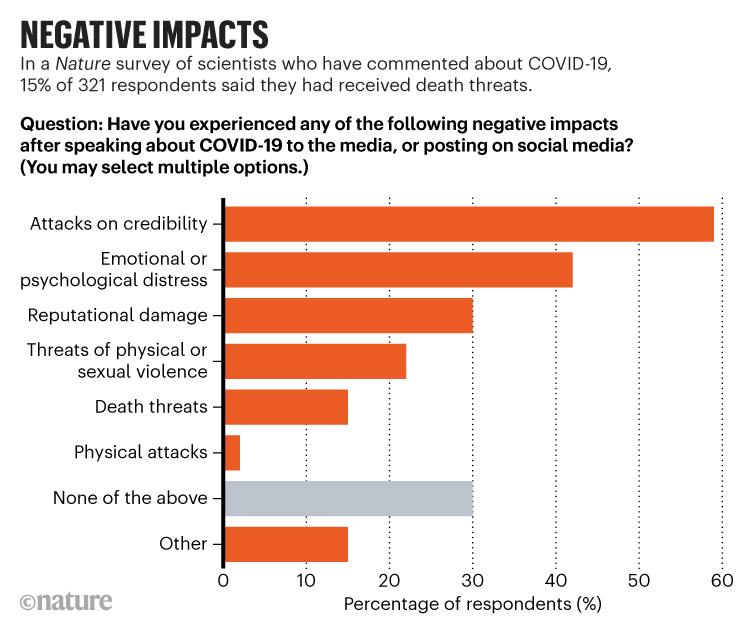 Scientists talking about COVID-19 are copping widespread abuse and death threats, survey finds