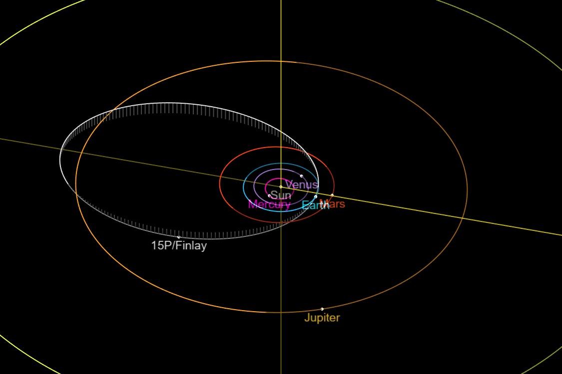 diagram of comet 15P/Finlay orbit