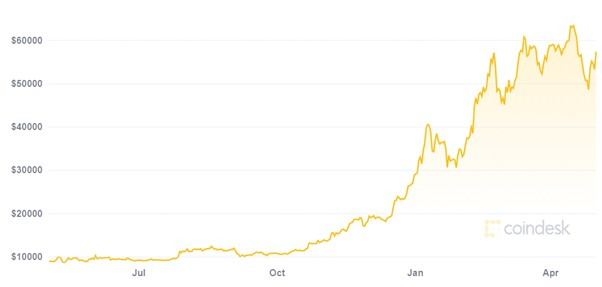 A graph showing the rise in Bitcoin price since last year in US dollars
