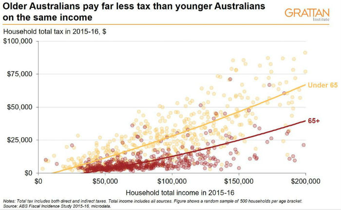 A graph showing household income tax by age.