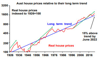 Long term house price growth Australia (AMP Capital)