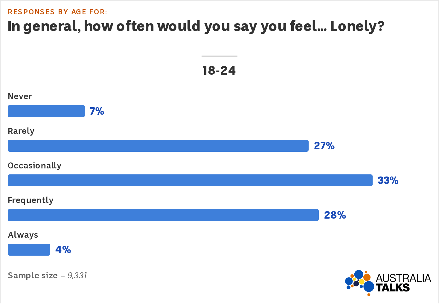 A stacked bar graph shows 7% of 18-24s feel lonely never, 27% rarely, 33% occasionally, 28% frequently, 4% always
