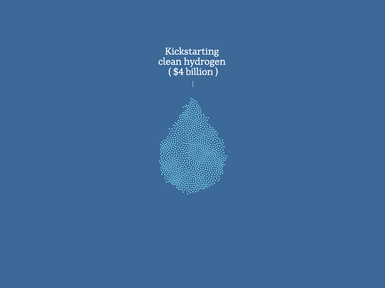 A graphic of dots in the shape of a water droplet, indicating $4 billion spent on kickstarting clean hydrogen.
