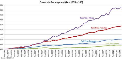 Growth in employment (Feb 1978 = 100)