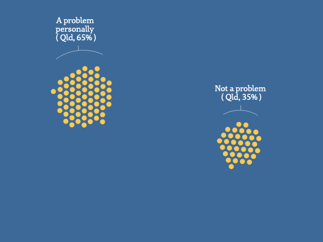 A graphic showing groups of dots, each representing 1% of Queensland residents