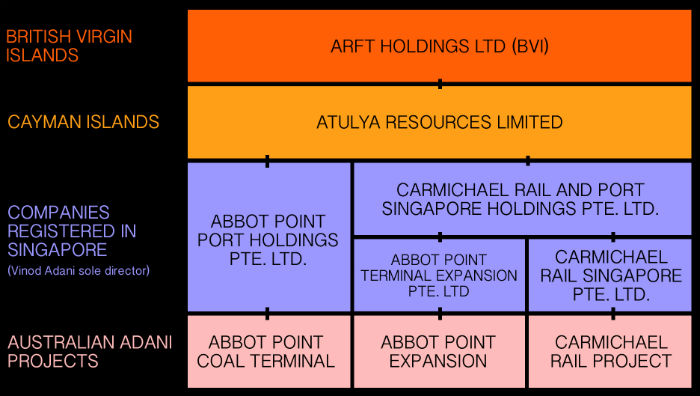 A chart showing the names of several companies.