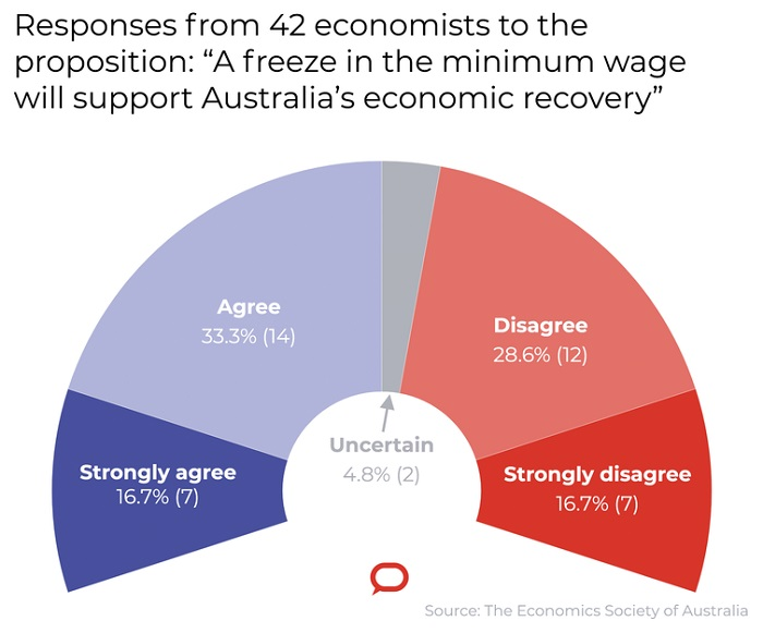 "Responses from 42 economists to the proposition: ""A freeze in the minimum wage will support Australia's economic recovery""."