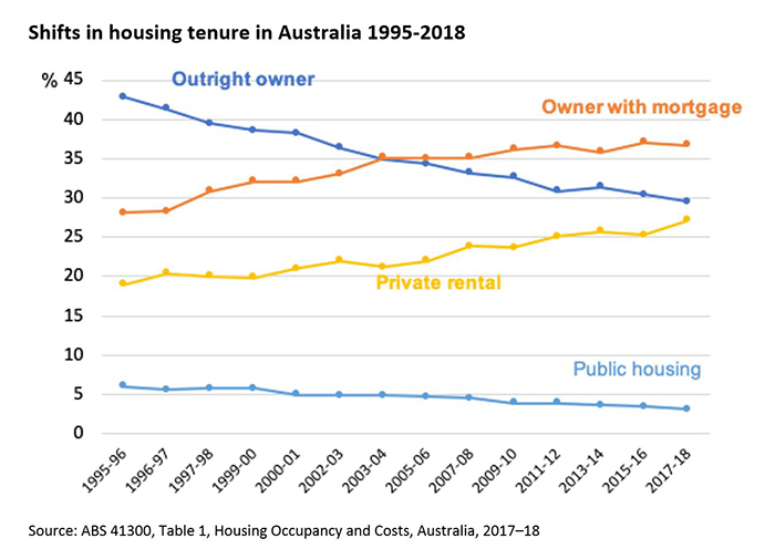 A graph showing the share of people who own their own home outright has fallen steadily since the mid-1990s.