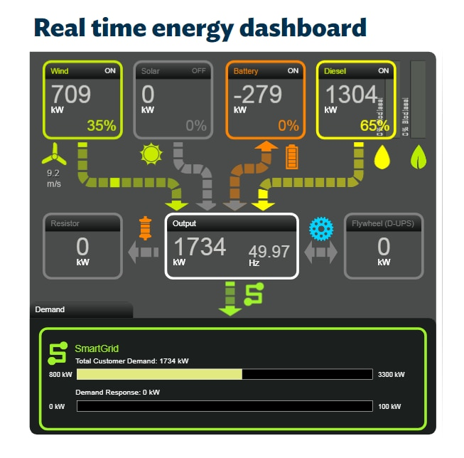 A graphic showing 35 per cent of King Island's power is coming from wind energy, and 65 per cent from diesel