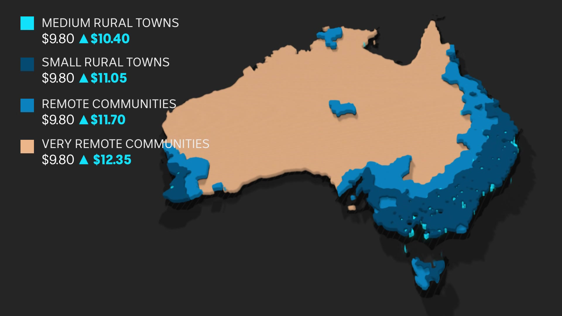 A graphic showing increases in pay for rural doctors alongside a map of Australia.