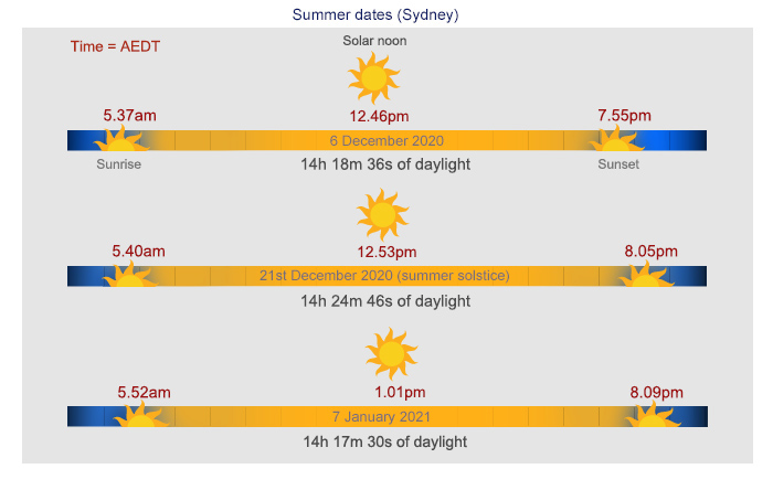 Illustration of solstice, sunrise and sunset times for Sydney in 2020 and 2021