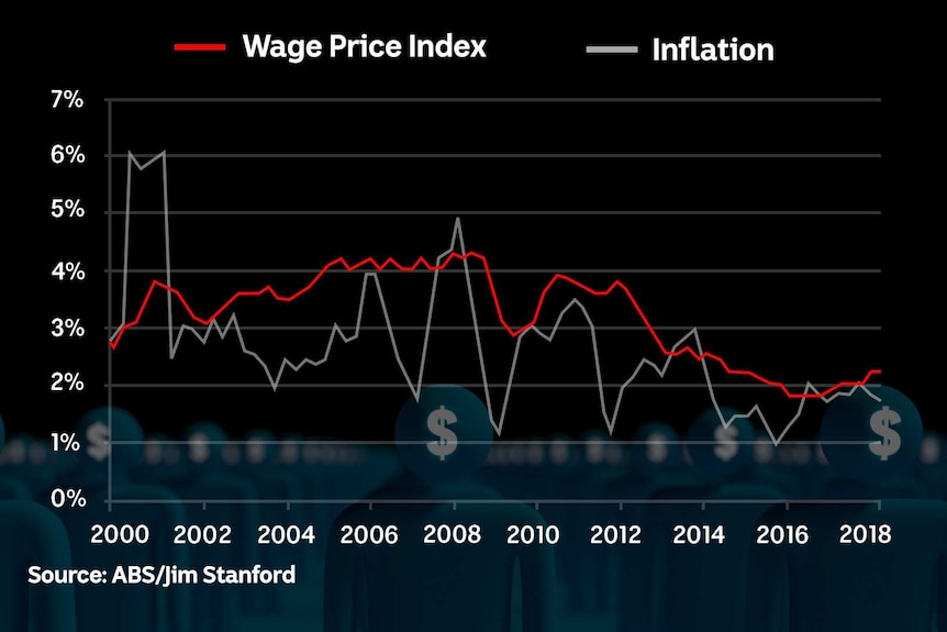 The wage price index is only just up from its record lows of 1.9pc annual growth.
