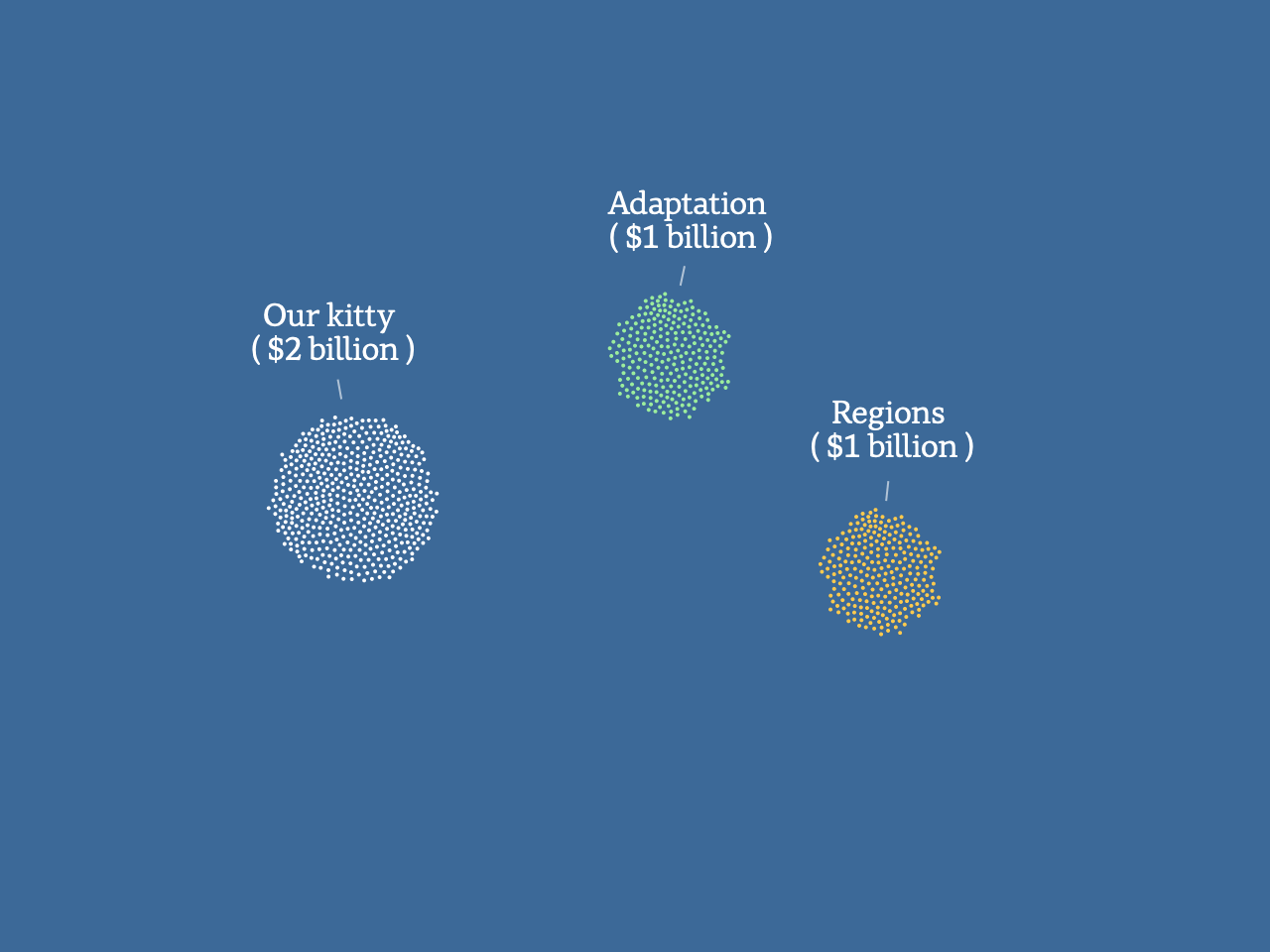 A graphic showing $1 billion spent on helping regions, another $1 billion for vulnerable communities and a $2 billion kitty.