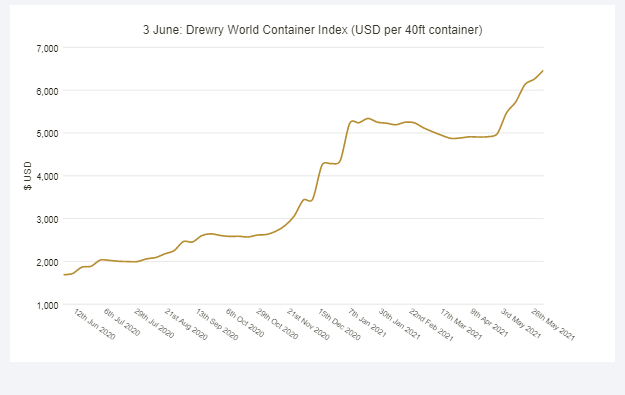 Drewry World Container Index