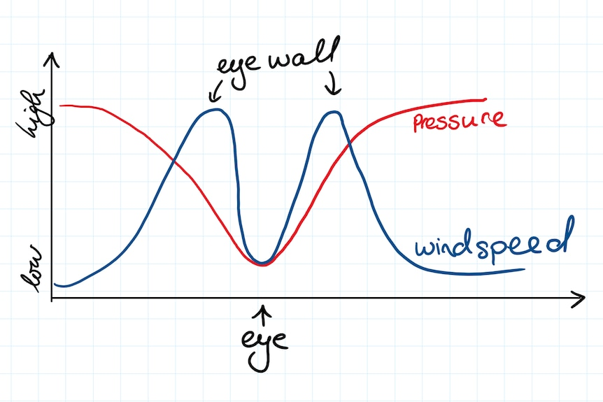 very basic hand drawn graph. The pressure line shaped like a V, where the point is the eye. Windspeed= M middle point is the eye
