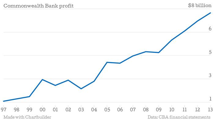 Chart shows Commonwealth Bank statutory profit measure since 1997.