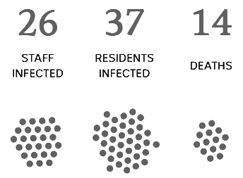 Sat 2nd of  may  RESIDENTS INFECTED: 37   STAFF INFECTED: 26   DEATHS: 14