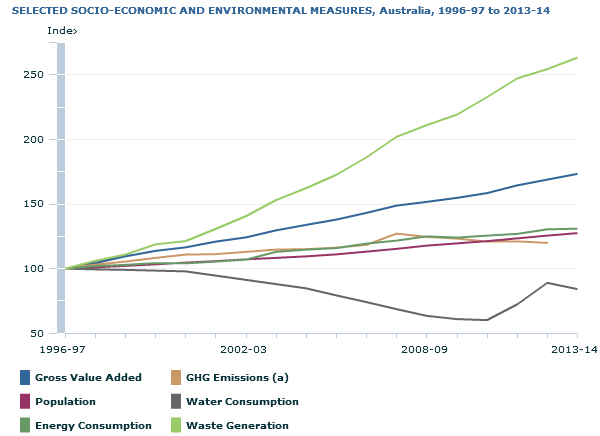 Graph showing economic and environmental progress 1996-97 to 2013-14