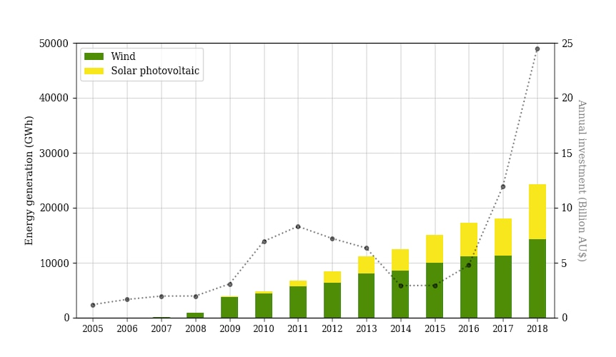 Wind and solar investment and capacity