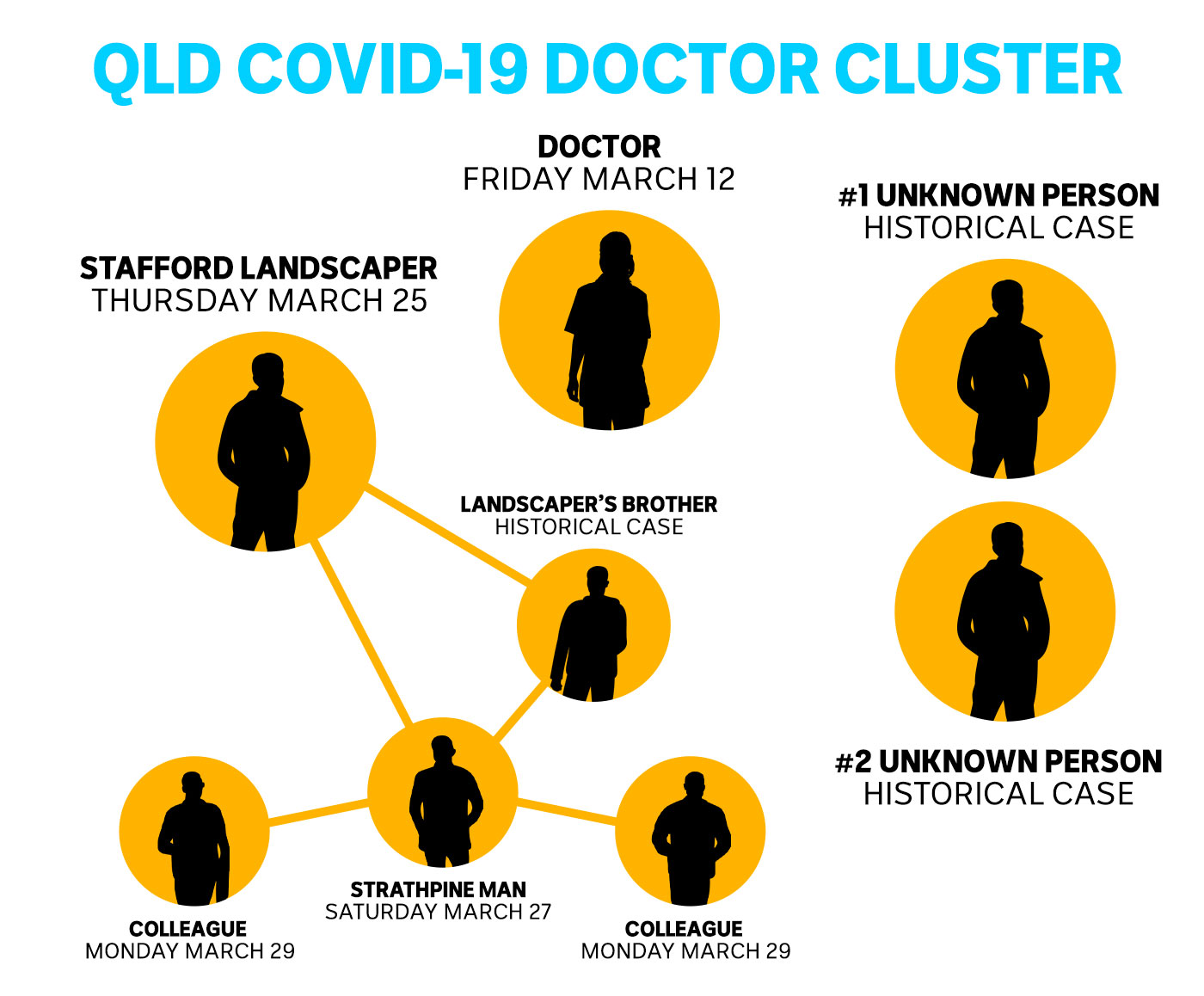 A graphic showing people connected in a coronavirus cluster.