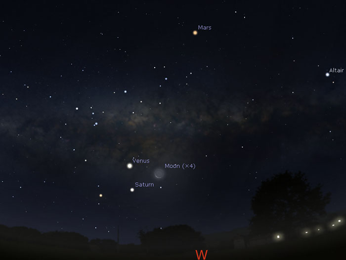 Sky map showing position of Venus, Mars and Saturn