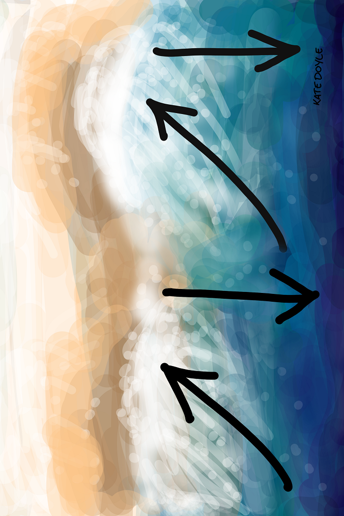Diagram showing the sand being pushed in to the shore at a 45-degree angle then back out at 90, repeat.
