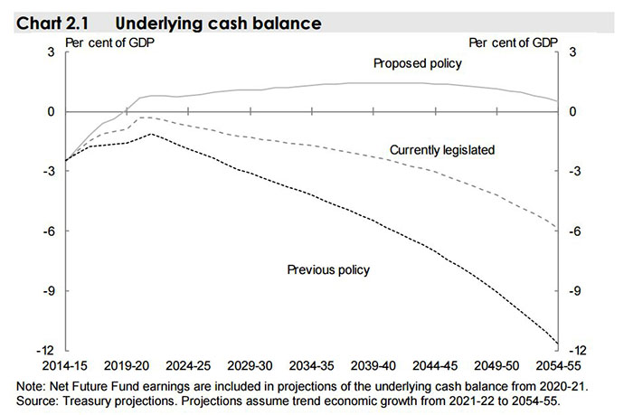 Intergenerational Report chart showing underlying cash balance projections until 2055.
