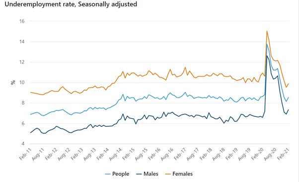 a graph showing seasonally adjusted underemployment for male, female and all Australians since february 2011