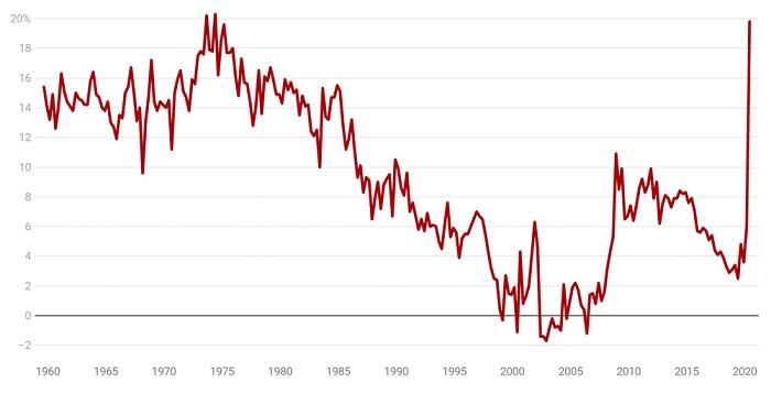 Household saving ratio.