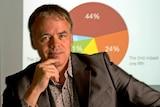 Jim Stanford, director of the Australia Institute's Centre for Future Work