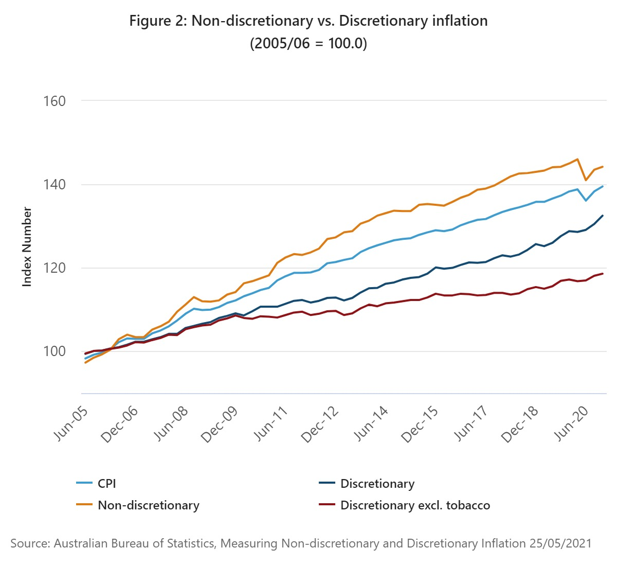 Graph showing price rises for discretionary v non-discretionary goods and services.
