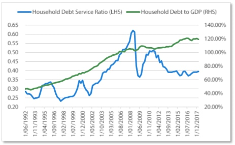 Lower interest rates mean Australian household debt repayments have remained similar even as debt levels surged.