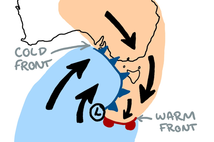 Diagram of Aus: hot air being pulled down from the north collides with cold air being drawn up from the south = cold front