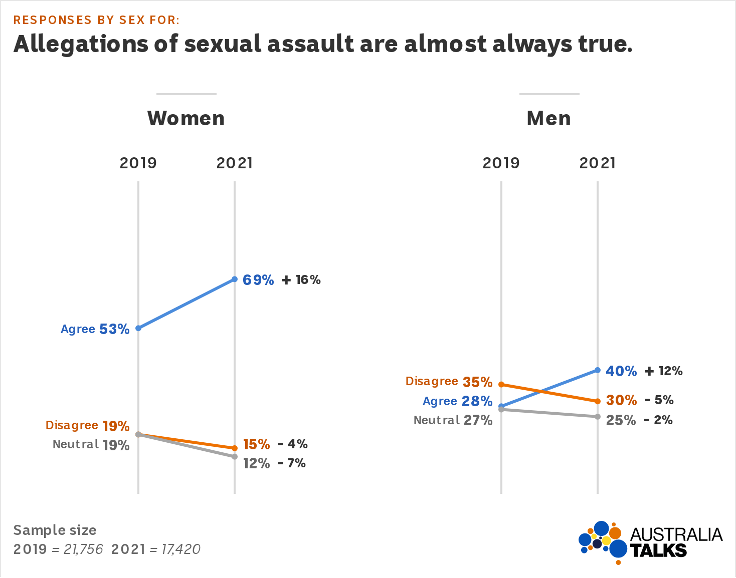 Graph shows agreement with the statement increasing to 69% for women and 40% for men.