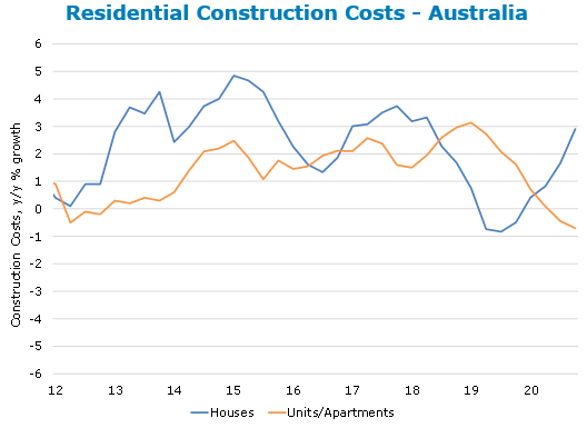 ANZ residential construction costs