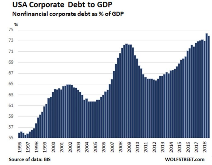 Graph showing rising corporate debt versus domestic profit in the USA.