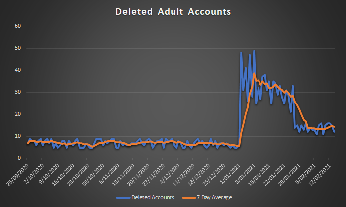 The number of deleted accounts from a sample of 5,000 sex worker Twitter accounts