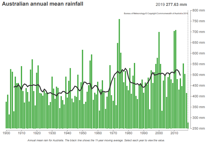 A series of up and down rainfall years but with 2019 definitely smallest