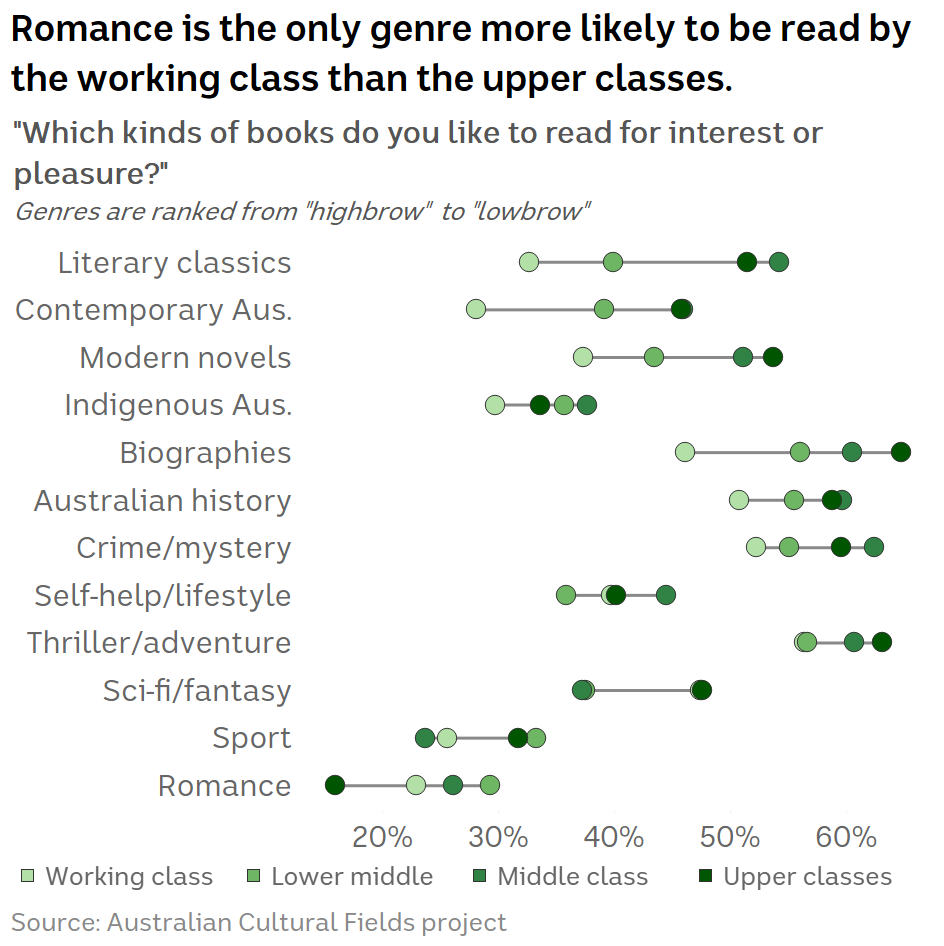 """Chart showing survey responses to the question """"Which kinds of books do you like to read for interest or pleasure?"""""""