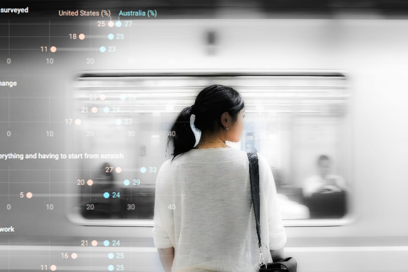 Photo of woman watching as train passes with overlay of a chart depicting anxiety levels reported by Australians and Americans