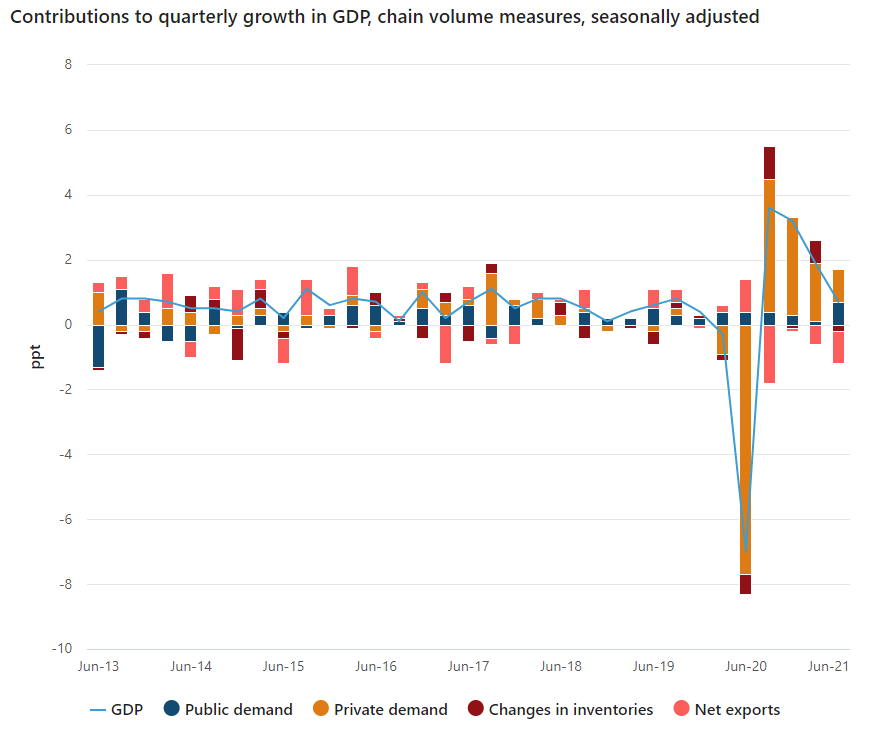 ABS contributions to GDP